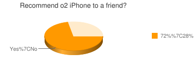 Recommend o2 iPhone to a friend